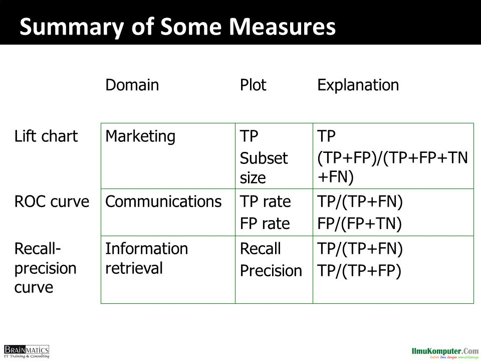 Summary of Some Measures