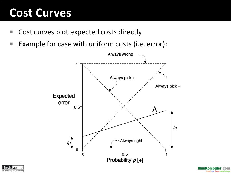 Cost Curves Cost curves plot expected costs directly
