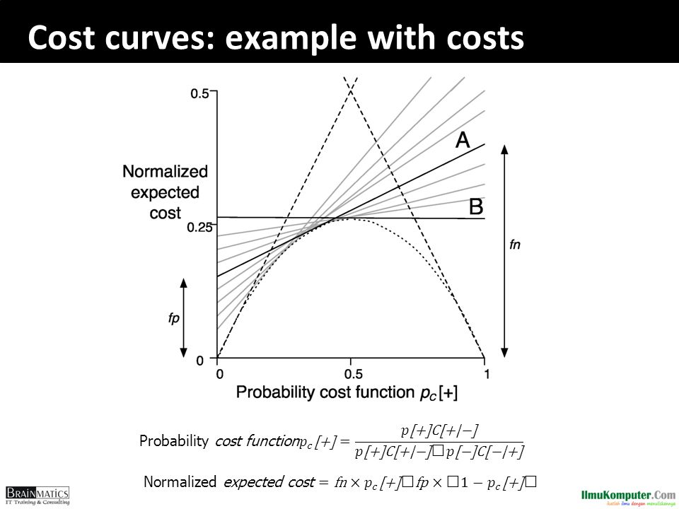 Cost curves: example with costs