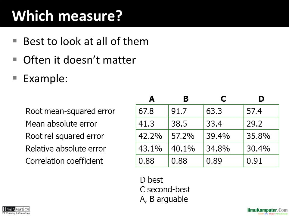 Which measure Best to look at all of them Often it doesn't matter