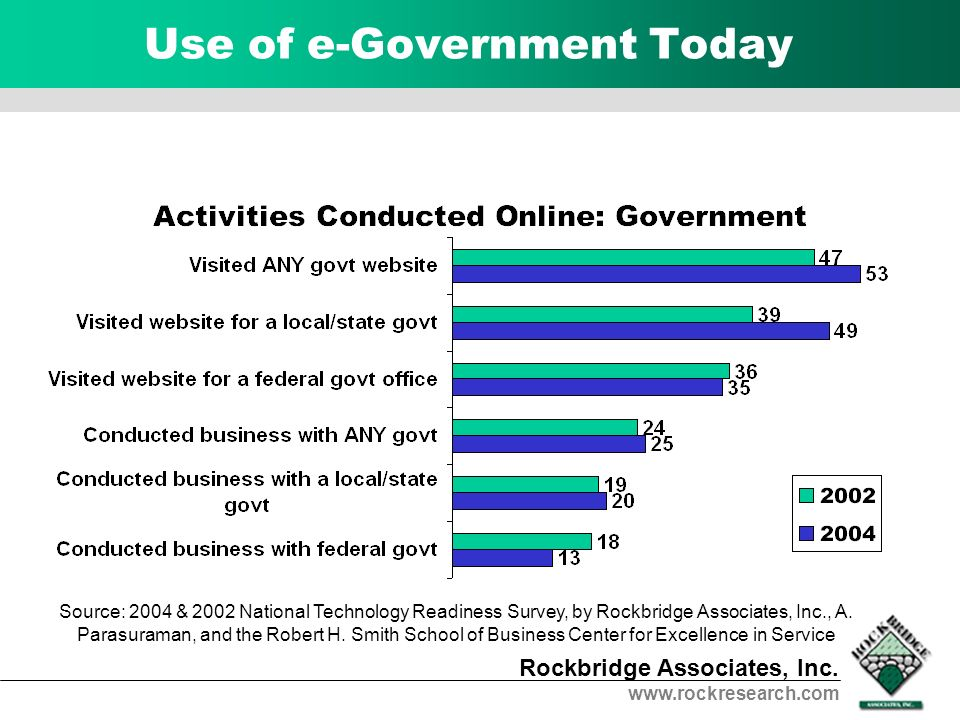 Use of e-Government Today
