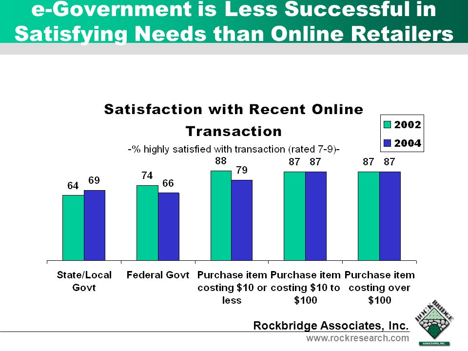 e-Government is Less Successful in Satisfying Needs than Online Retailers