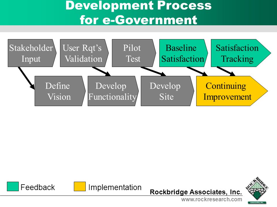 Development Process for e-Government
