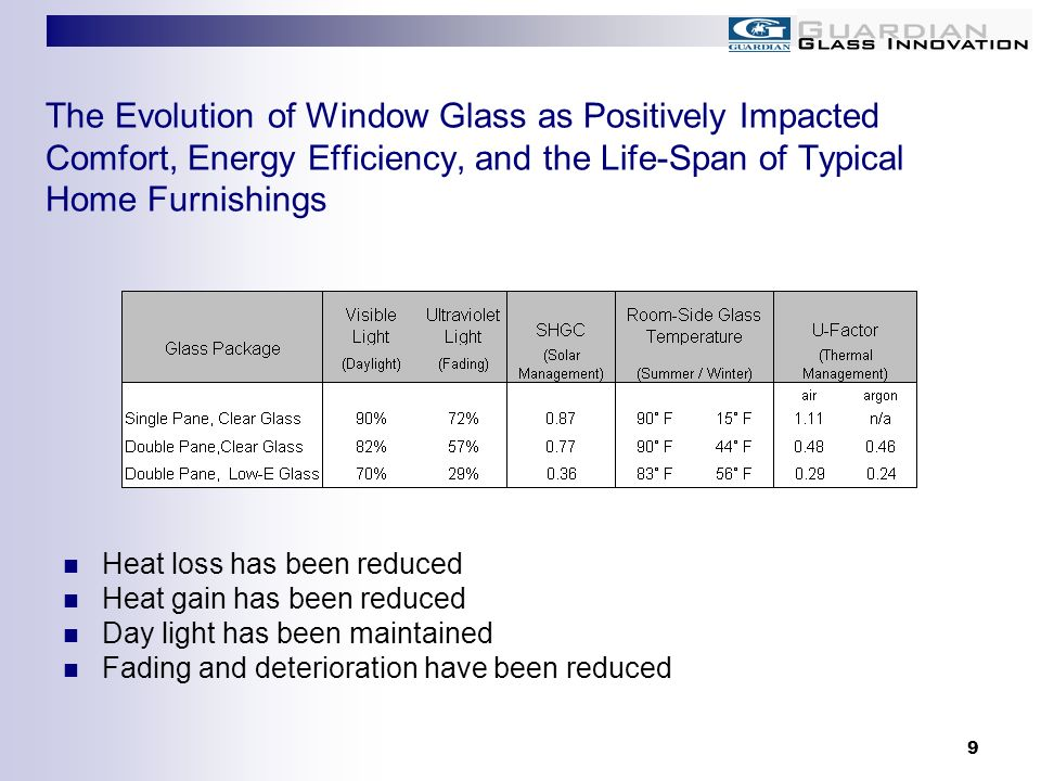 The Evolution of Window Glass as Positively Impacted Comfort, Energy Efficiency, and the Life-Span of Typical Home Furnishings