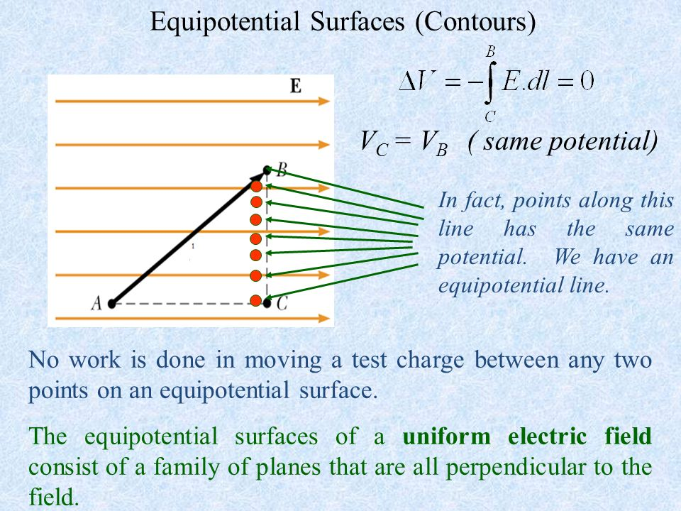 Equipotential Surfaces (Contours)