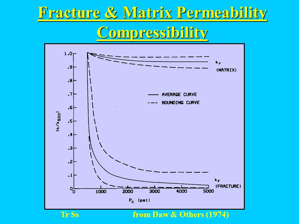 Fracture & Matrix Permeability Tr Ss from Daw & Others (1974)