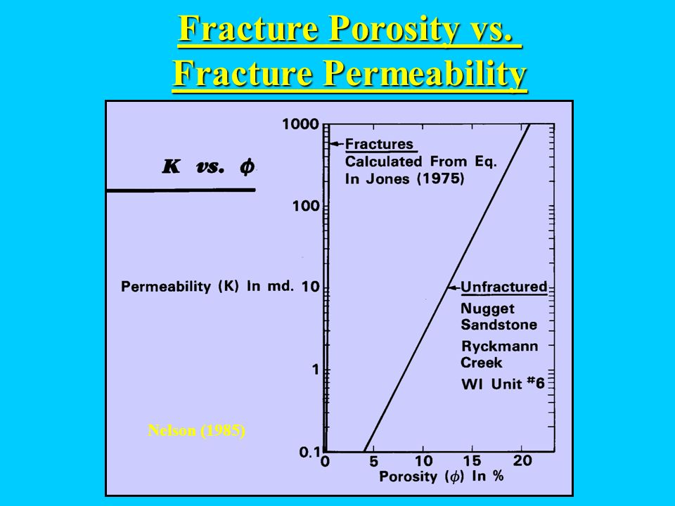 Fracture Permeability