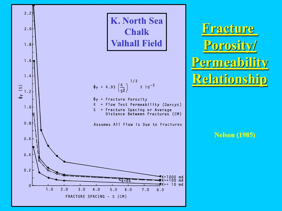 Fracture Porosity/ Permeability Relationship