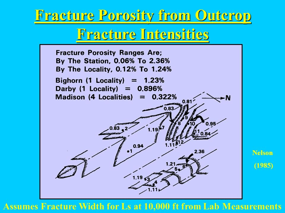 Fracture Porosity from Outcrop Fracture Intensities