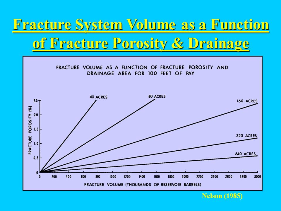 Fracture System Volume as a Function of Fracture Porosity & Drainage