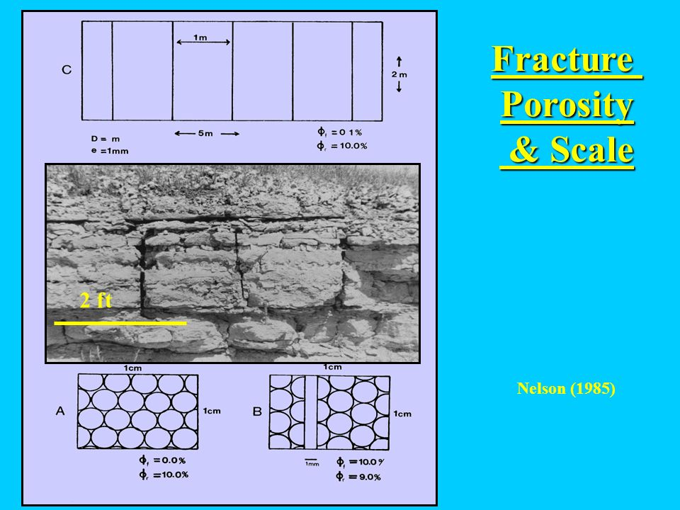 Fracture Porosity & Scale