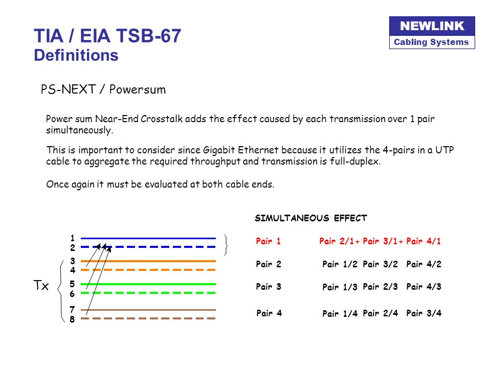 TIA / EIA TSB-67 Definitions