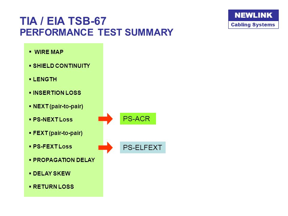 TIA / EIA TSB-67 PERFORMANCE TEST SUMMARY