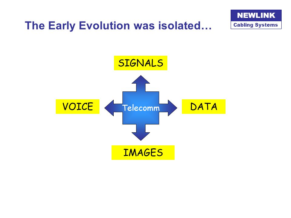 The Early Evolution was isolated…