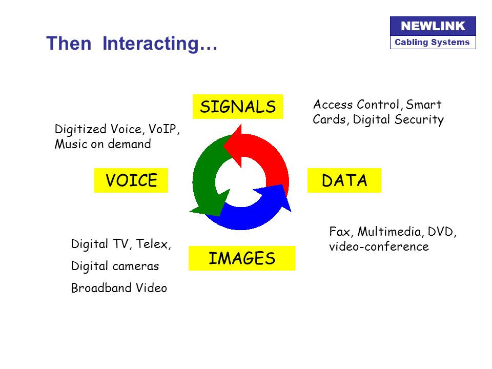 Then Interacting… SIGNALS VOICE DATA IMAGES