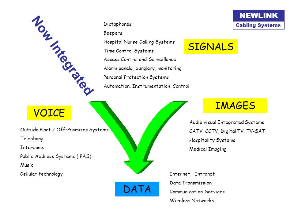 Now Integrated SIGNALS IMAGES VOICE DATA Dictaphones Beepers