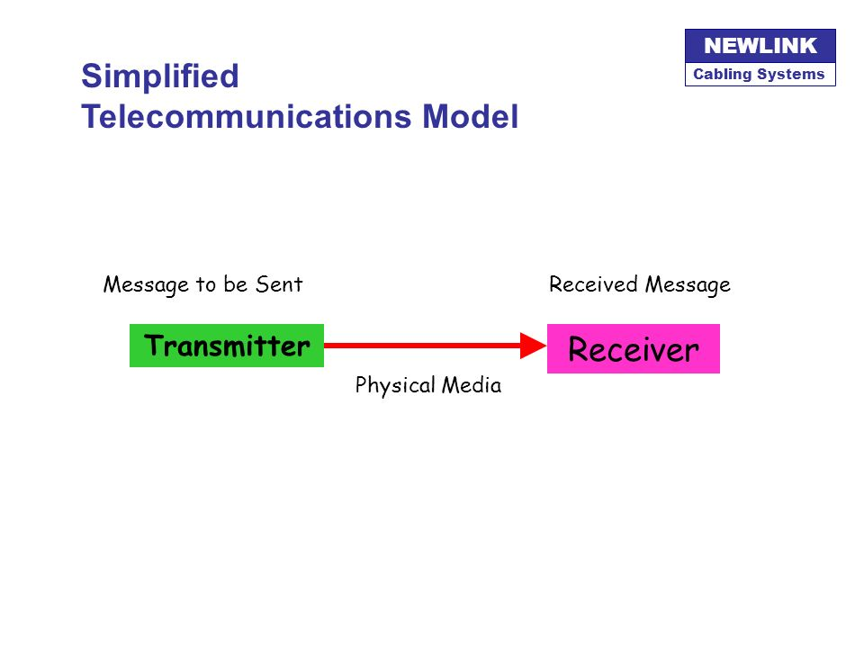 Simplified Telecommunications Model