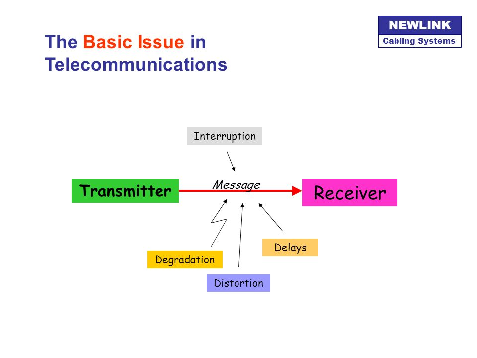 The Basic Issue in Telecommunications