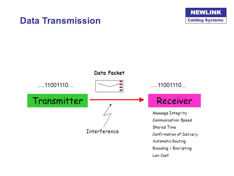 Data Transmission Transmitter Receiver Telecomm ....11001110...