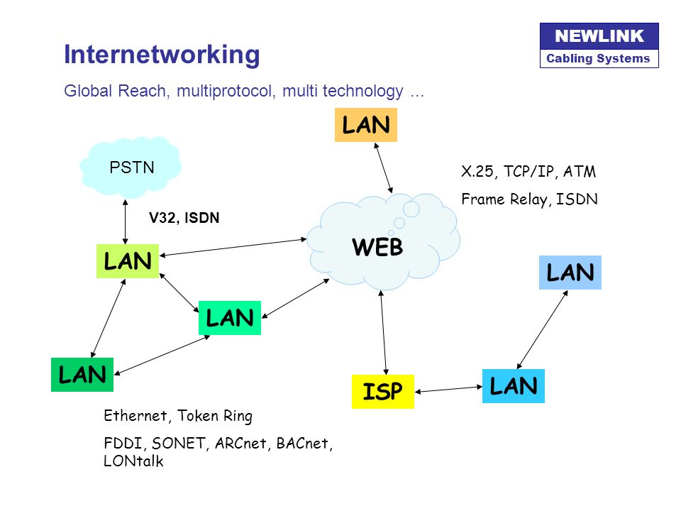 Internetworking WEB LAN ISP