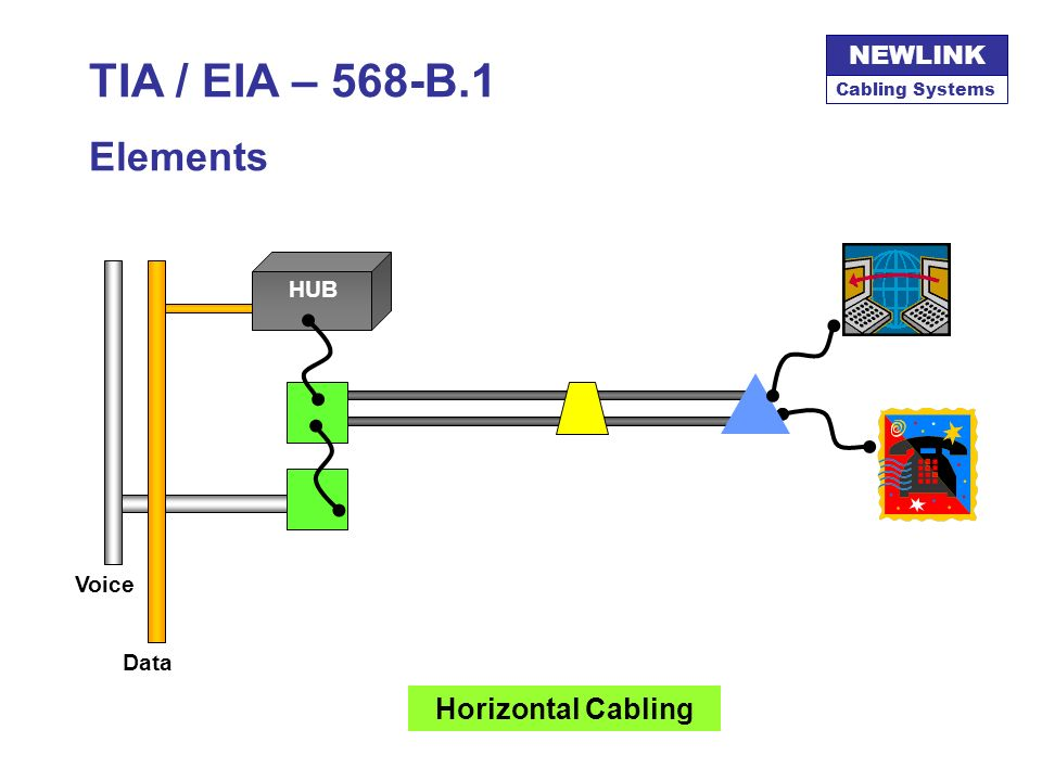 TIA / EIA – 568-B.1 Elements HUB Voice Data Horizontal Cabling