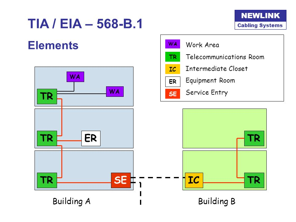 TIA / EIA – 568-B.1 Elements TR SE ER IC Building A Building B