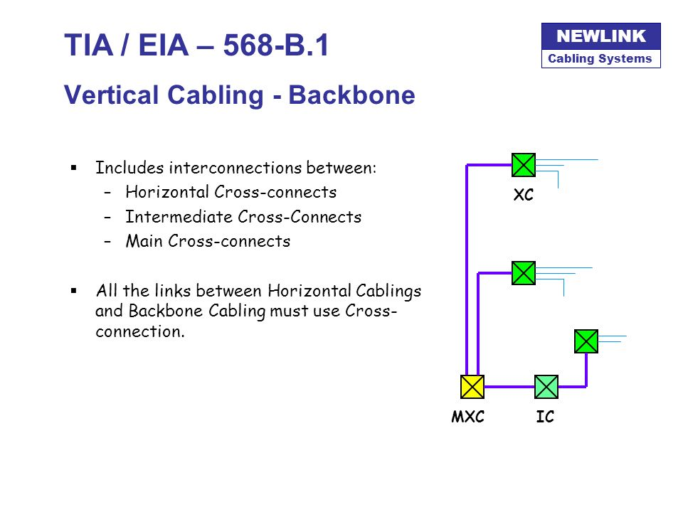 TIA / EIA – 568-B.1 Vertical Cabling - Backbone