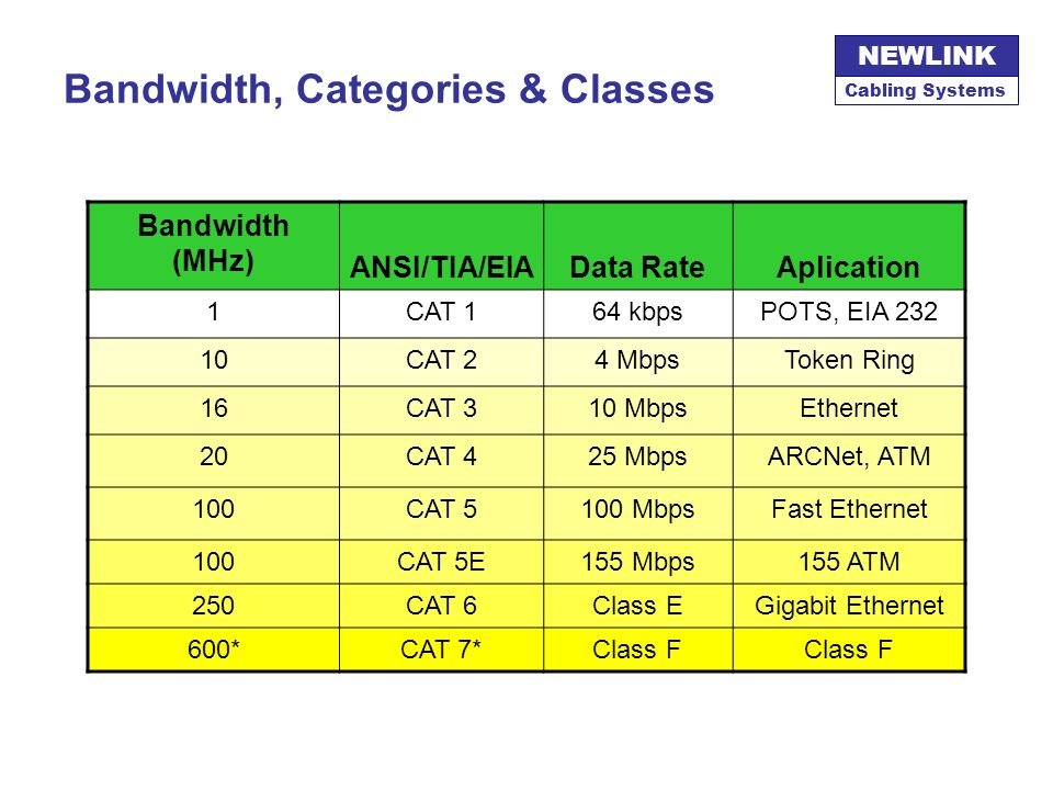 Bandwidth, Categories & Classes