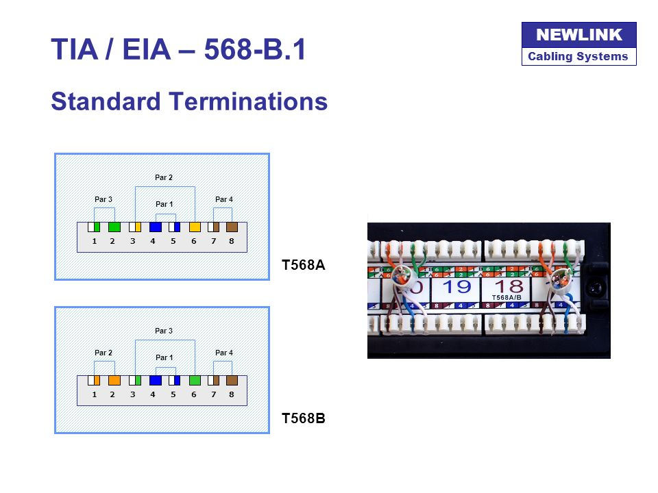 TIA / EIA – 568-B.1 Standard Terminations