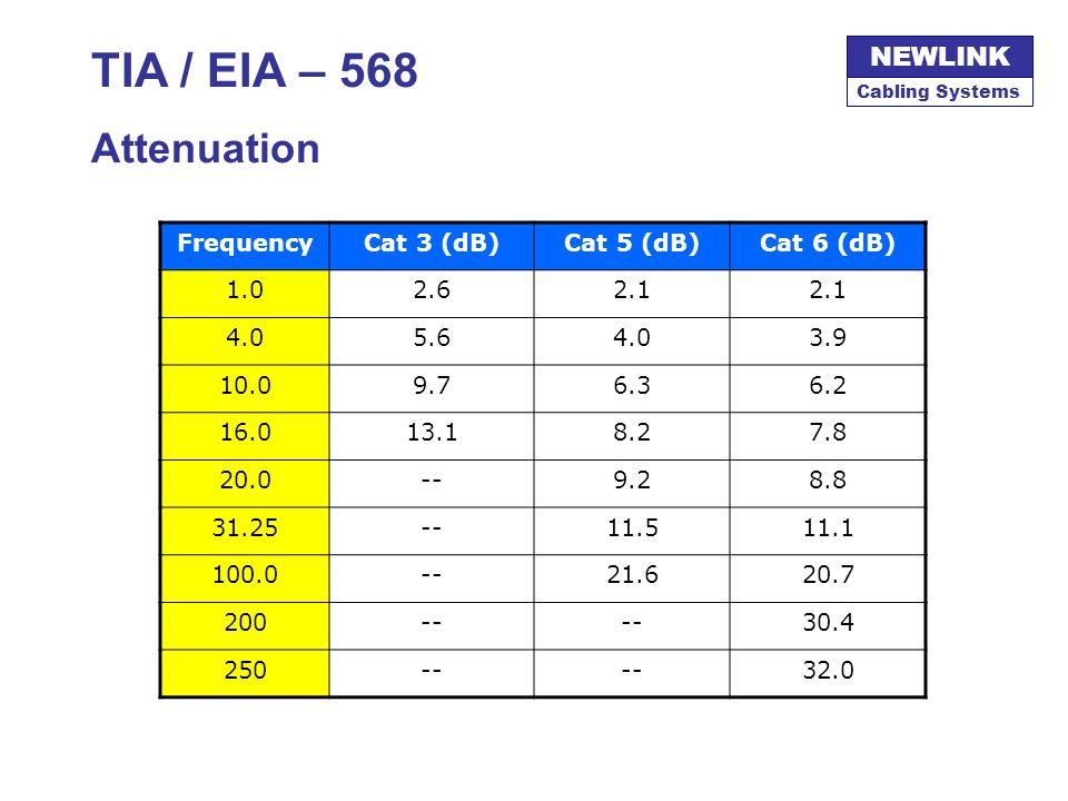 TIA / EIA – 568 Attenuation Frequency Cat 3 (dB) Cat 5 (dB) Cat 6 (dB)