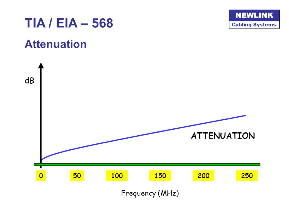 TIA / EIA – 568 Attenuation dB ATTENUATION Frequency (MHz) 50 100 250