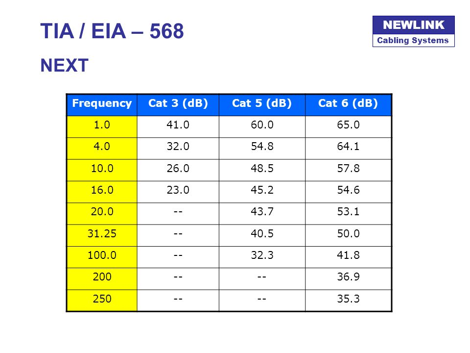 TIA / EIA – 568 NEXT Frequency Cat 3 (dB) Cat 5 (dB) Cat 6 (dB) 1.0