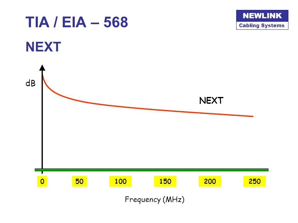 TIA / EIA – 568 NEXT dB NEXT 50 100 250 150 200 Frequency (MHz)