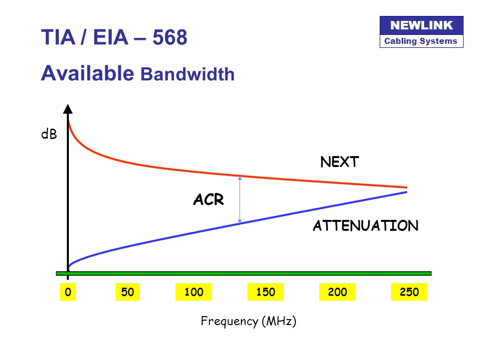 TIA / EIA – 568 Available Bandwidth