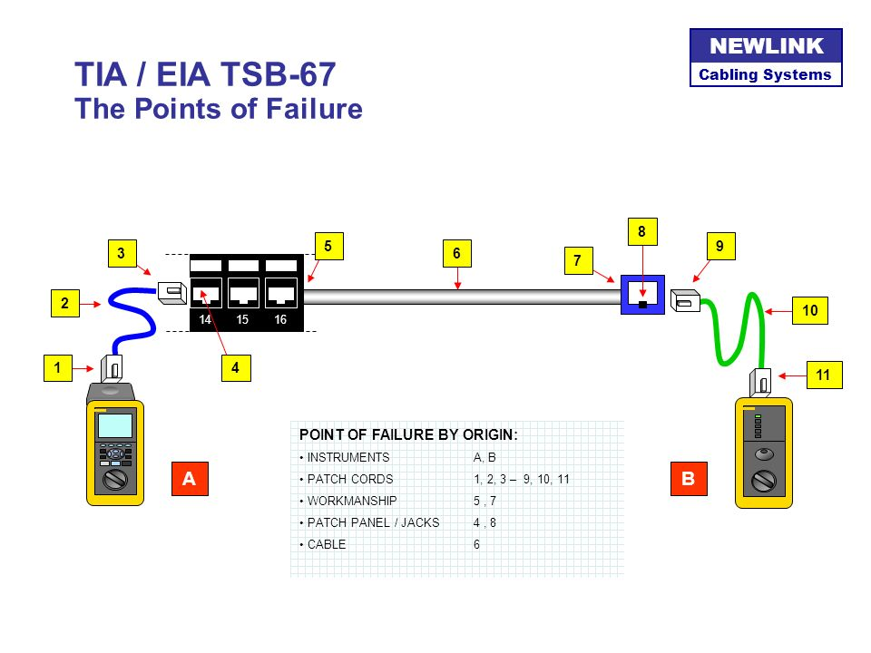 TIA / EIA TSB-67 The Points of Failure