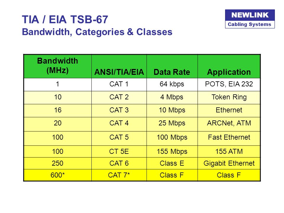 TIA / EIA TSB-67 Bandwidth, Categories & Classes