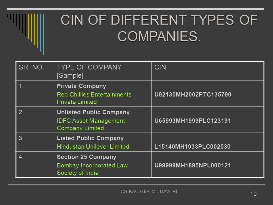 CIN OF DIFFERENT TYPES OF COMPANIES.