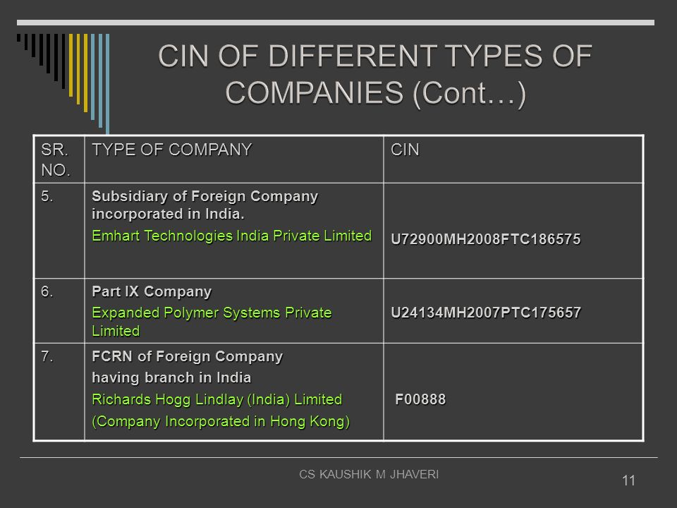 CIN OF DIFFERENT TYPES OF COMPANIES (Cont…)