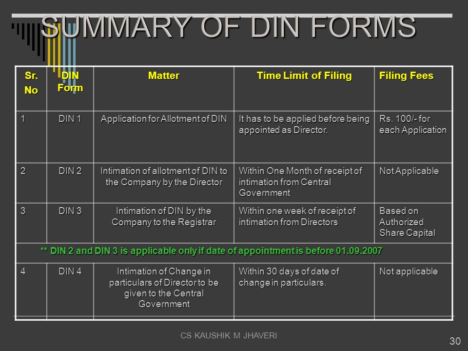 SUMMARY OF DIN FORMS Sr. No DIN Form Matter Time Limit of Filing