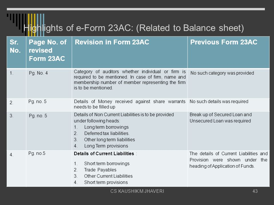 Highlights of e-Form 23AC: (Related to Balance sheet)