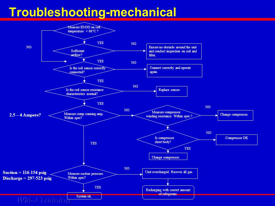 Troubleshooting-mechanical