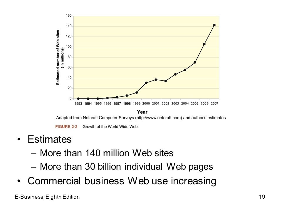 Commercial business Web use increasing