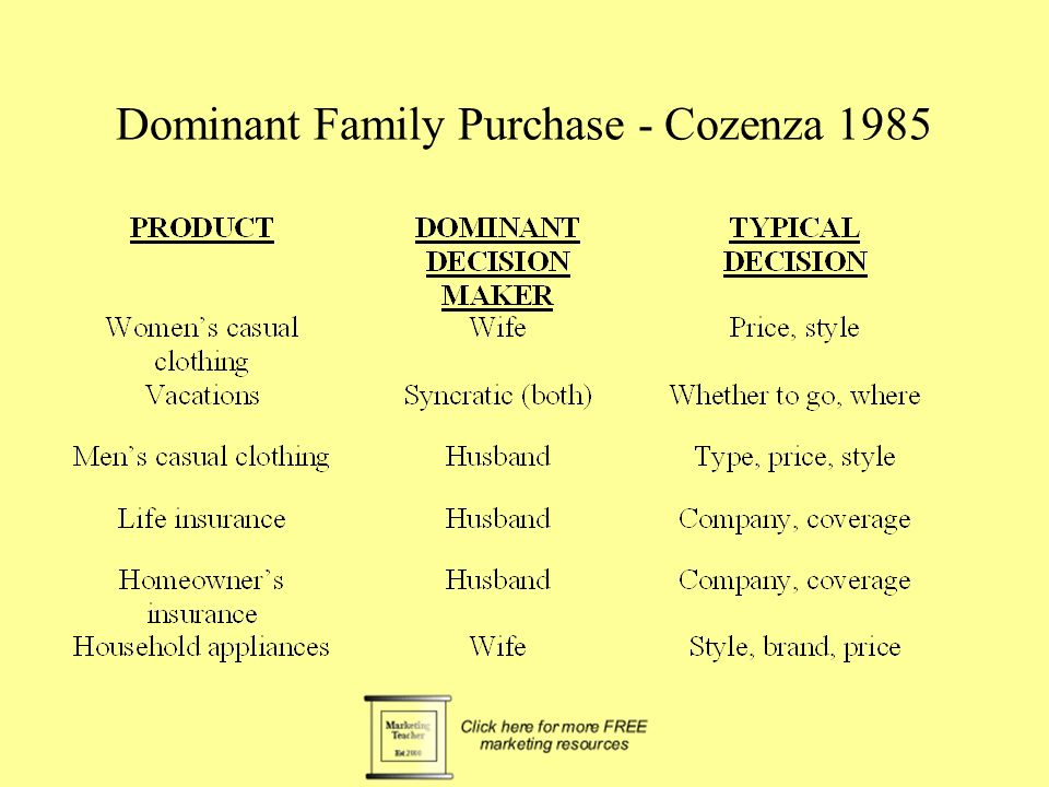 Dominant Family Purchase - Cozenza 1985