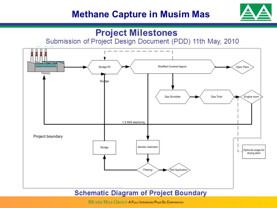 Methane Capture in Musim Mas Schematic Diagram of Project Boundary