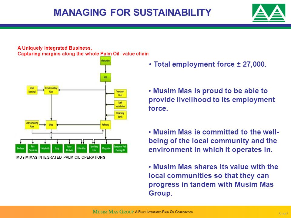 MANAGING FOR SUSTAINABILITY Total employment force ± 27,000.