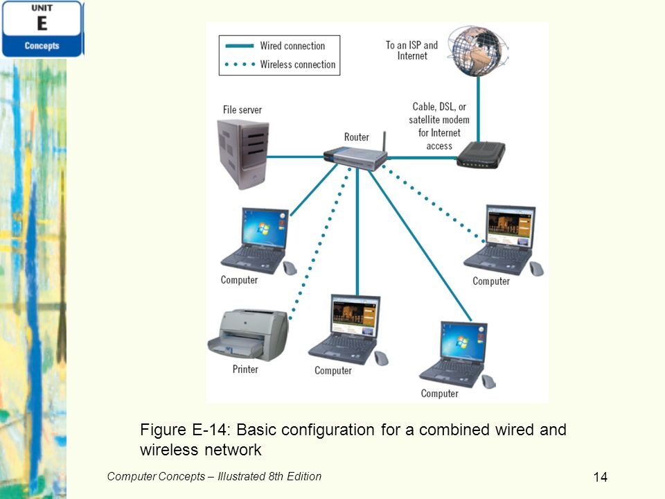 Figure E-14: Basic configuration for a combined wired and wireless network