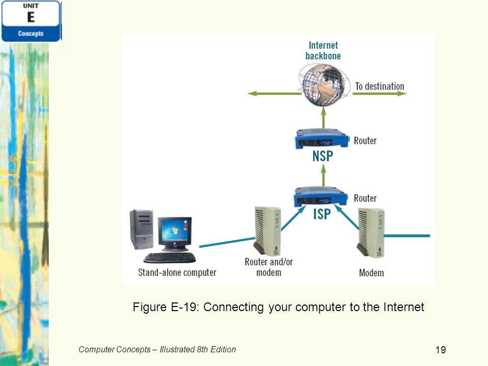 Figure E-19: Connecting your computer to the Internet