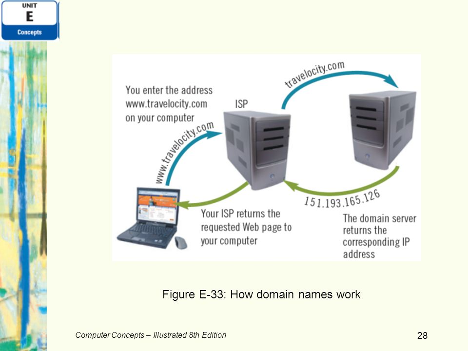 Figure E-33: How domain names work