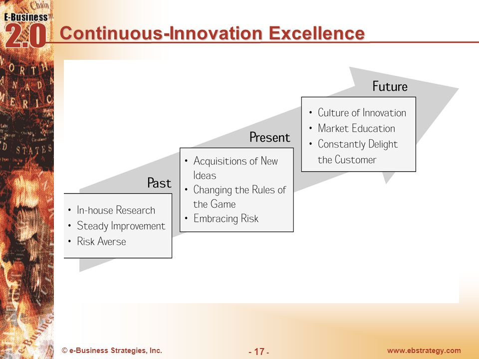 Continuous-Innovation Excellence