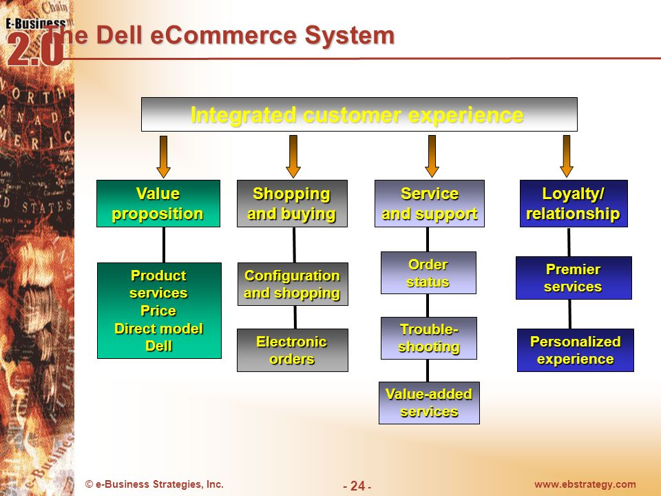 The Dell eCommerce System